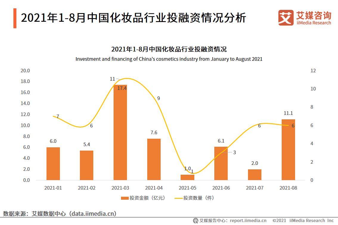 2021年1-8月中国化妆品行业投融资情况分析