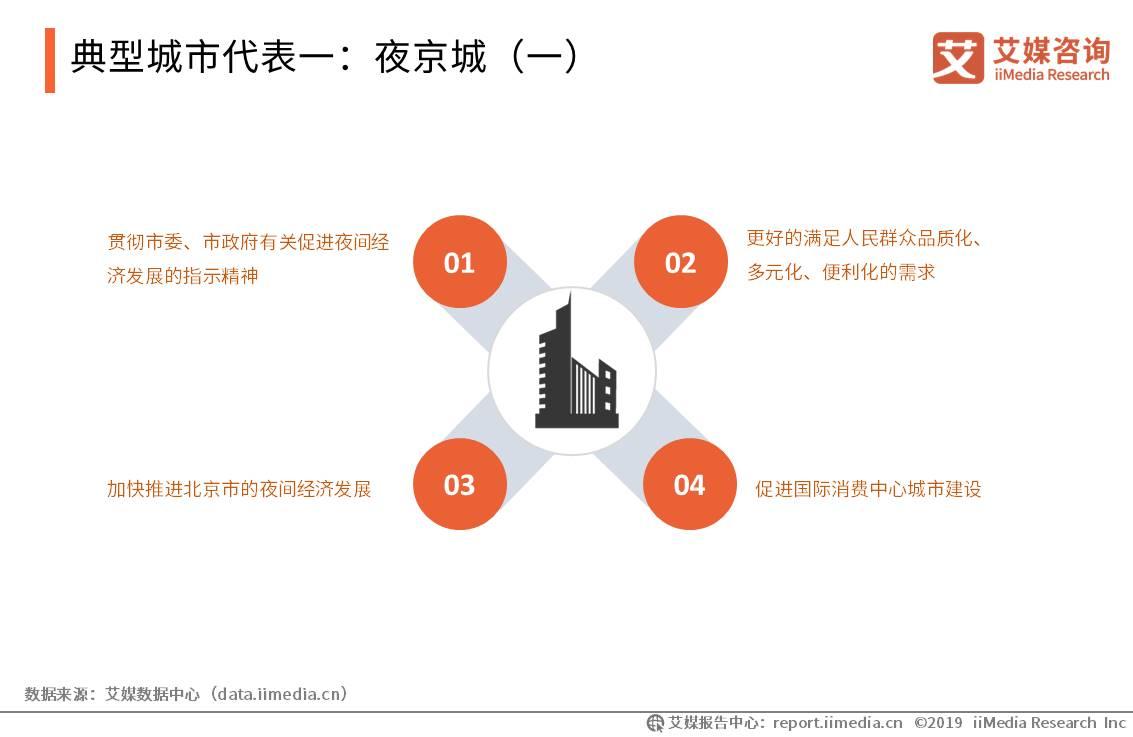 典型城市代表一:夜京城(一)