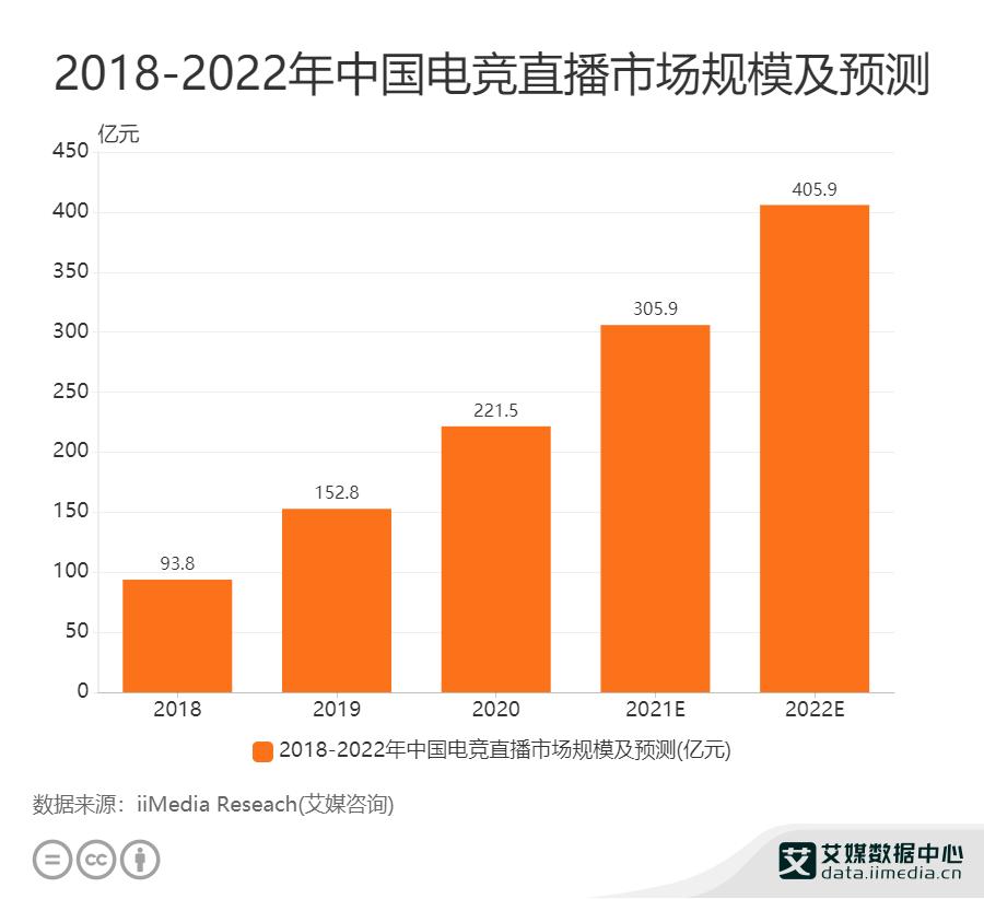 2018——2022年中国电竞直播市场规模及预测
