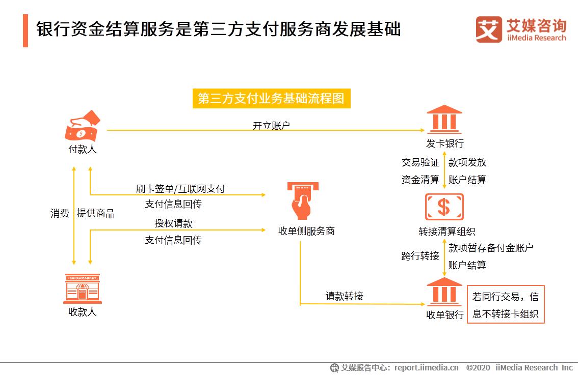 银行资金结算服务是第三方支付服务商发展基础