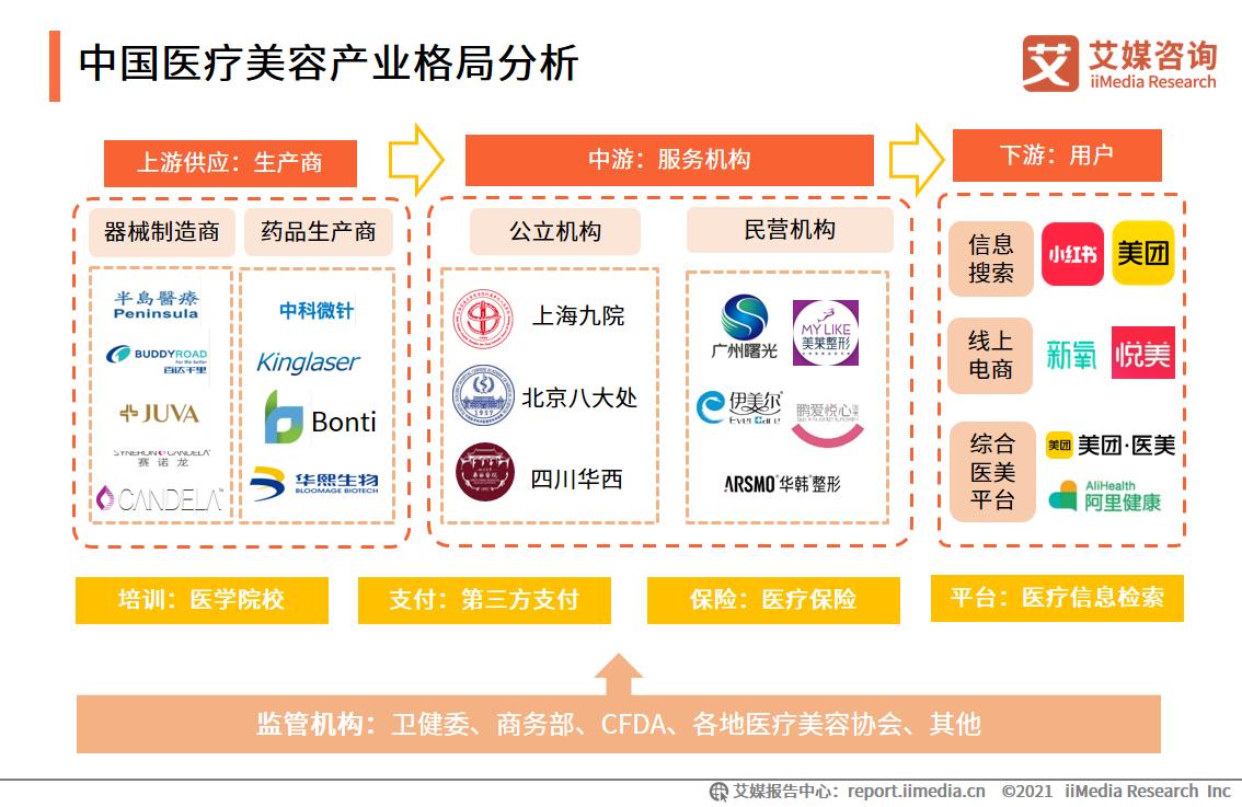 中国医疗美容产业格局分析