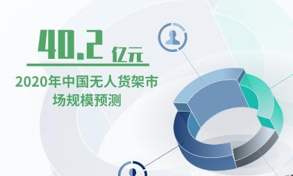 无人货架行业数据分析:预计2020年中国无人货架市场规模达40.2亿元
