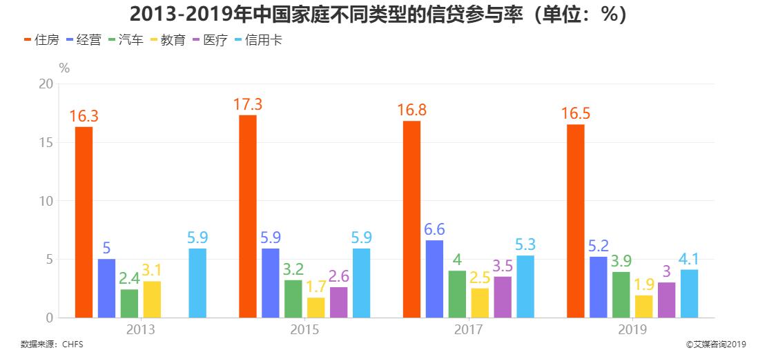 2013-2019年中国家庭不同类型的信贷参与率