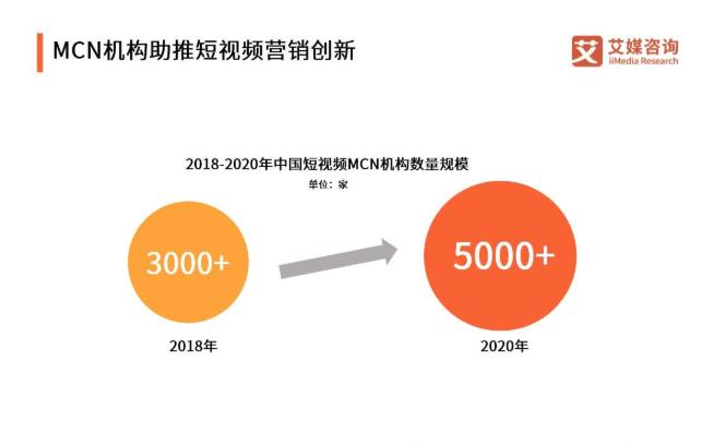 2019中国短视频创新趋势报告:用户规模将达 6.27亿,vlog有望成为爆发风口