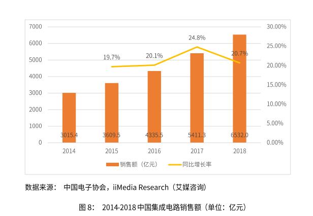 2019集成电路产业发展现状、成交规模和趋势分析
