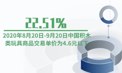 母婴行业数据分析:2020年8月20日-9月20日22.51%中国积木类玩具商品交易单价为4.6元以下