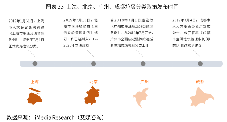 深圳推垃圾分类激励机制,每年总奖金近亿,中国垃圾分类行业前景分析