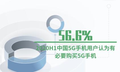 5G行业数据分析:2020H1中国56.6%5G手机用户认为有必要购买5G手机