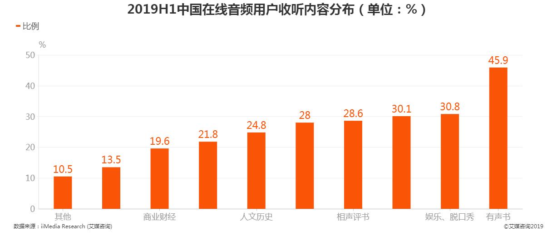 2019上半年中国在线音频用户收听内容情况