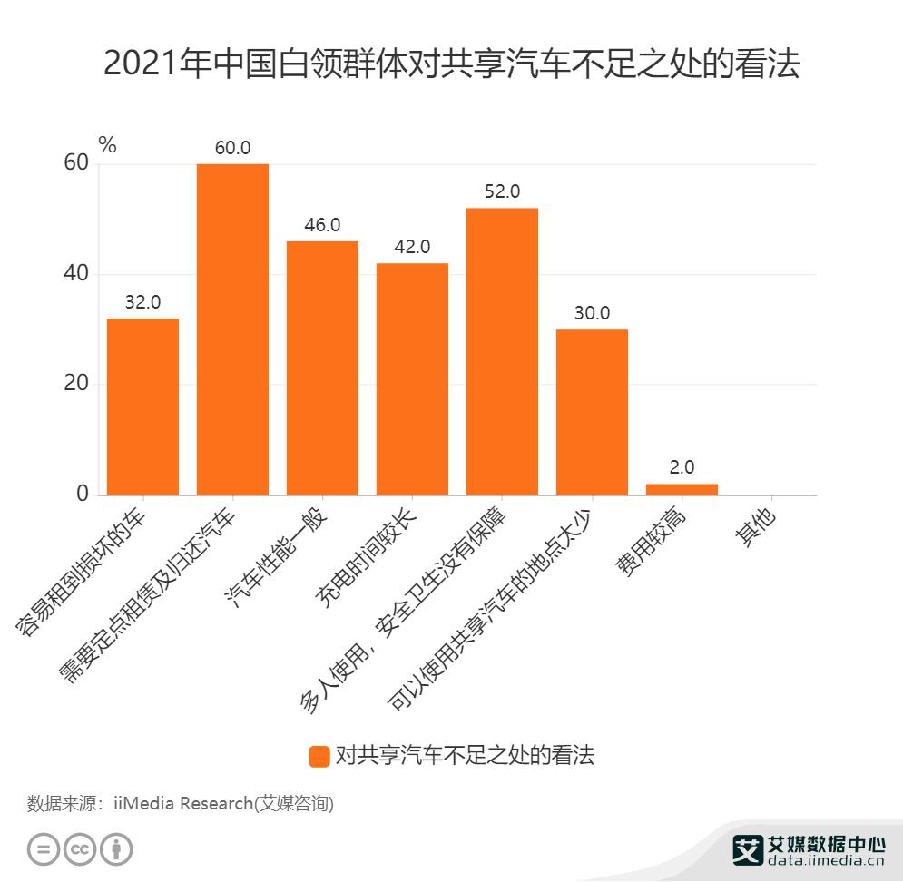 2021年中国白领群体对共享汽车不足之处的看法