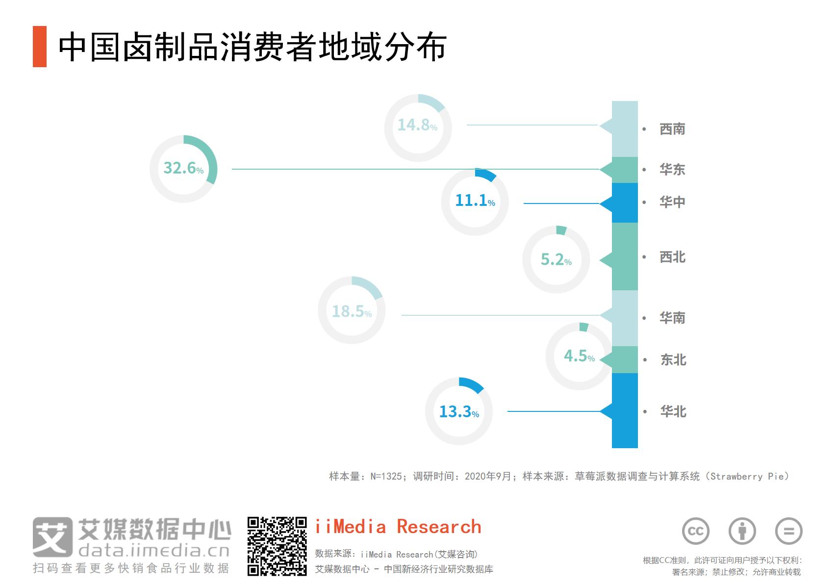 2020年中国32.6%卤制品消费者分布在华东地区