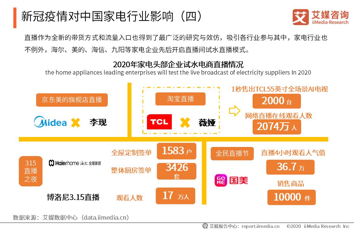 新冠疫情对中国家电行业影响
