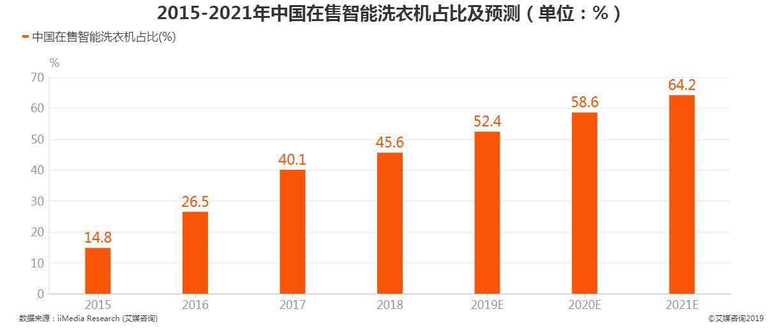 2015-2021年中国在售智能洗衣机占比及预测