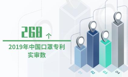 口罩行业数据分析:2019年中国口罩专利实审数为268个