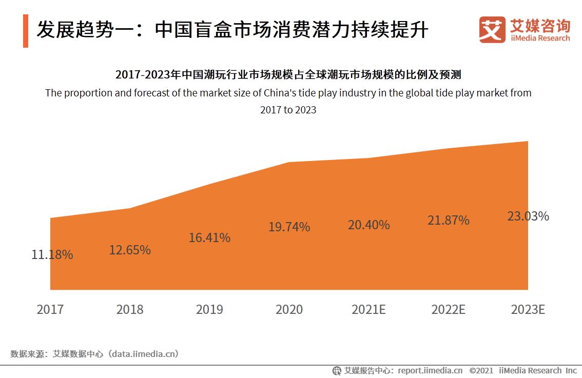 发展趋势一:中国盲盒市场消费潜力持续提升