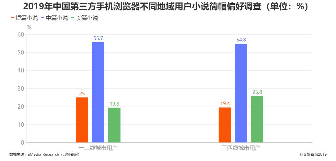 2019年中国第三方手机浏览器不同地域用户小说简幅偏好调查