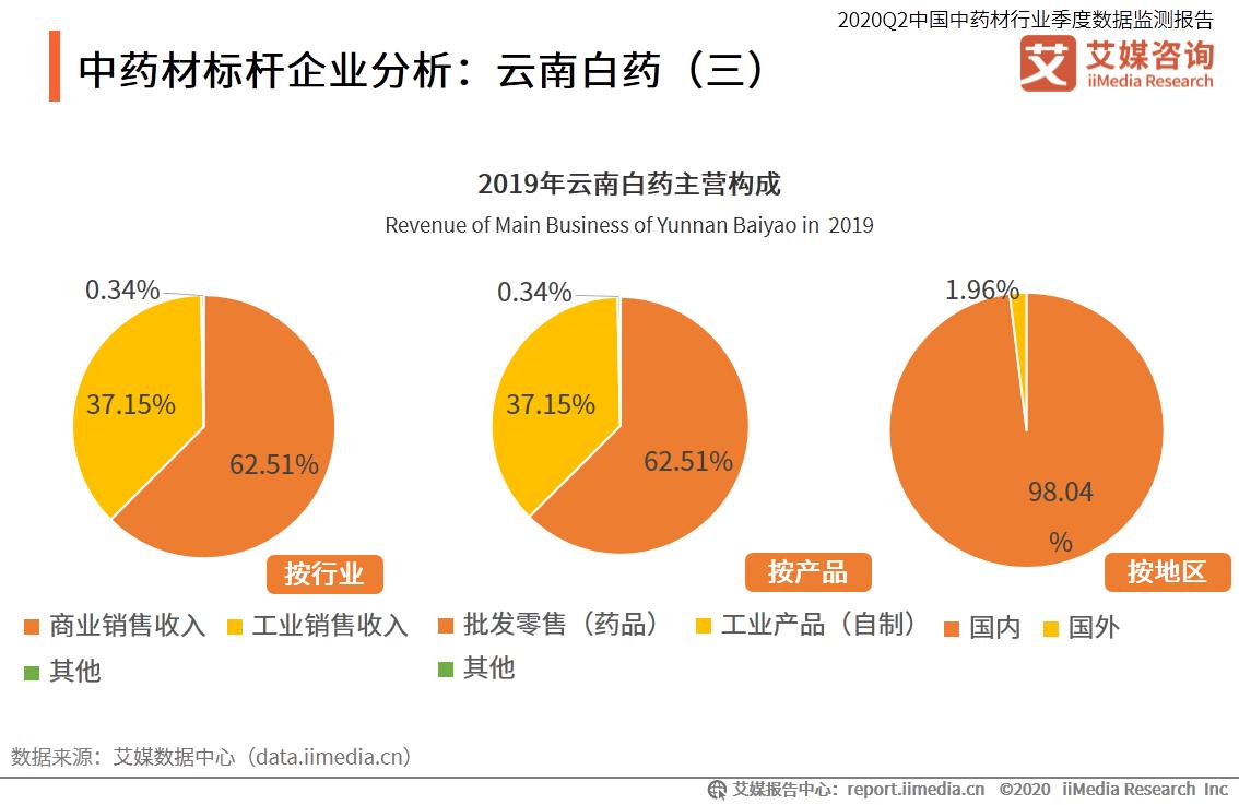 中药材标杆企业分析:云南白药(三)