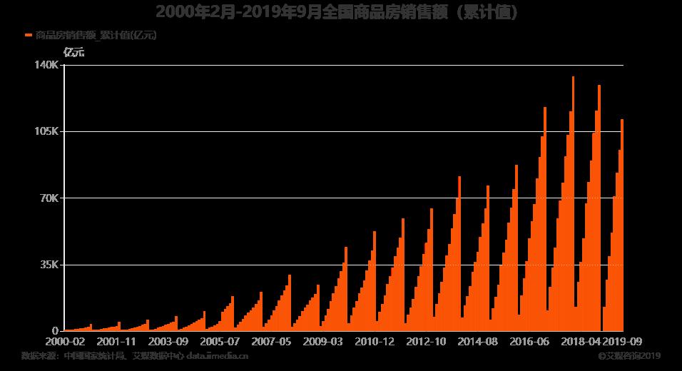 2000年2月-2019年9月全国商品房销售额(累计值)