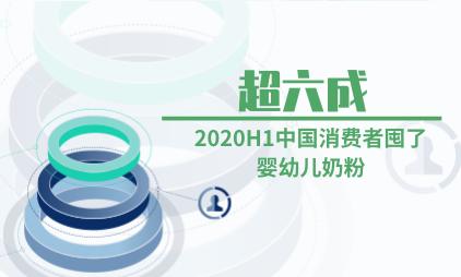 母婴行业数据分析:2020H1中国超六成消费者囤了婴幼儿奶粉