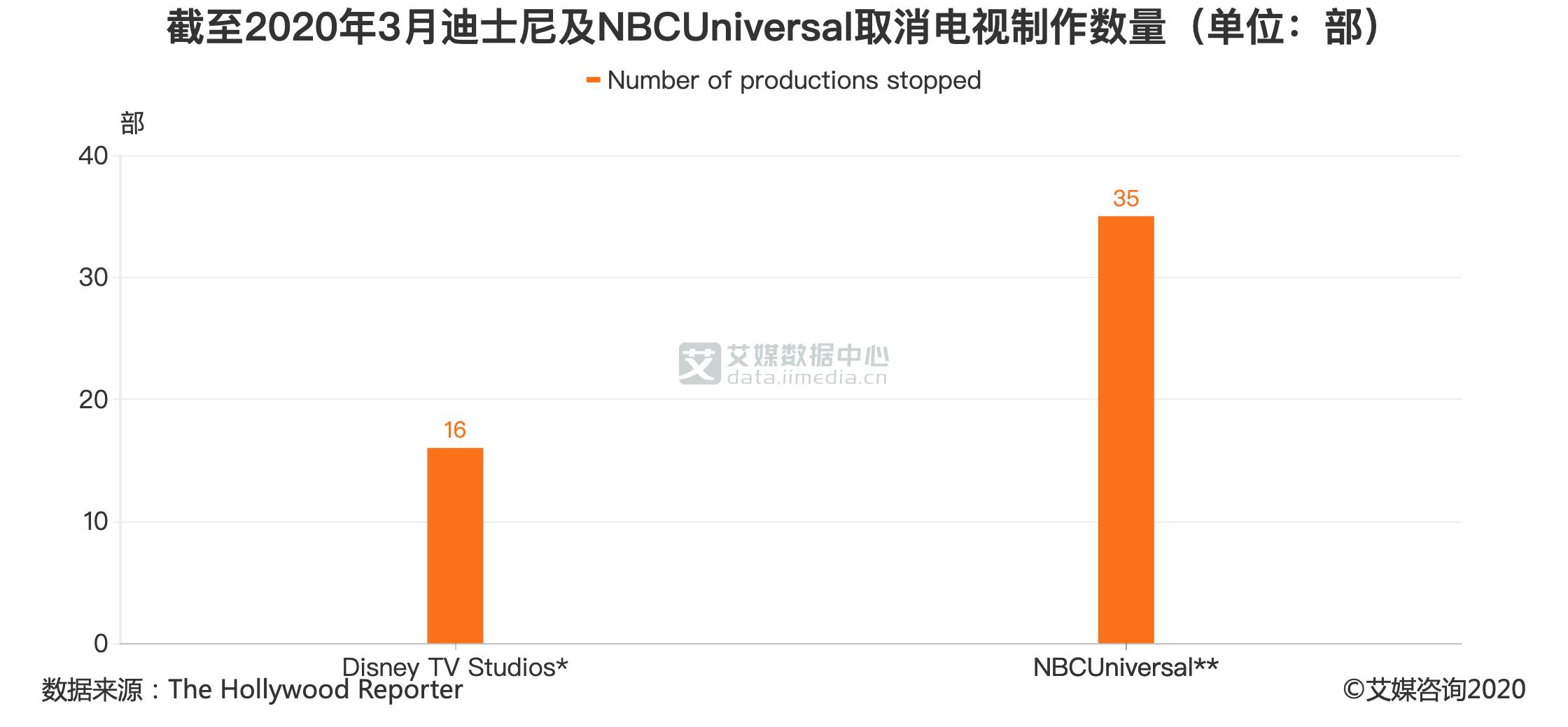 截至2020年3月迪士尼及NBCUniversal取消电视制作数量(单位:部)