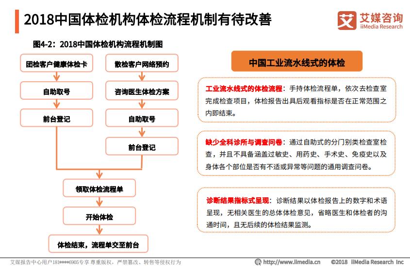 2018中国体检机构流程机制有待改善