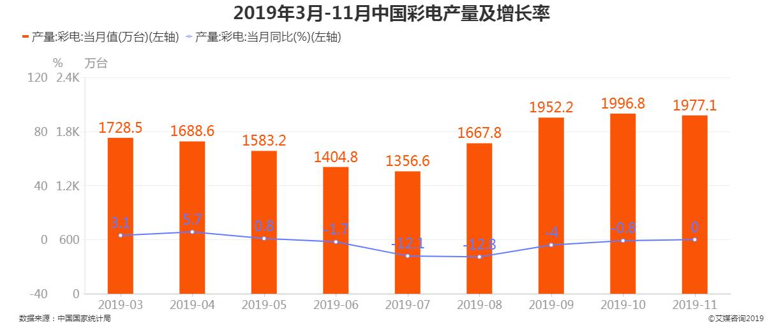 2019年3-11月中国彩电产量及增长率