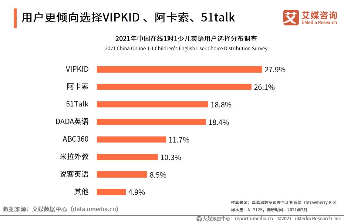 用户更倾向选择VIPKID 、阿卡索、51talk
