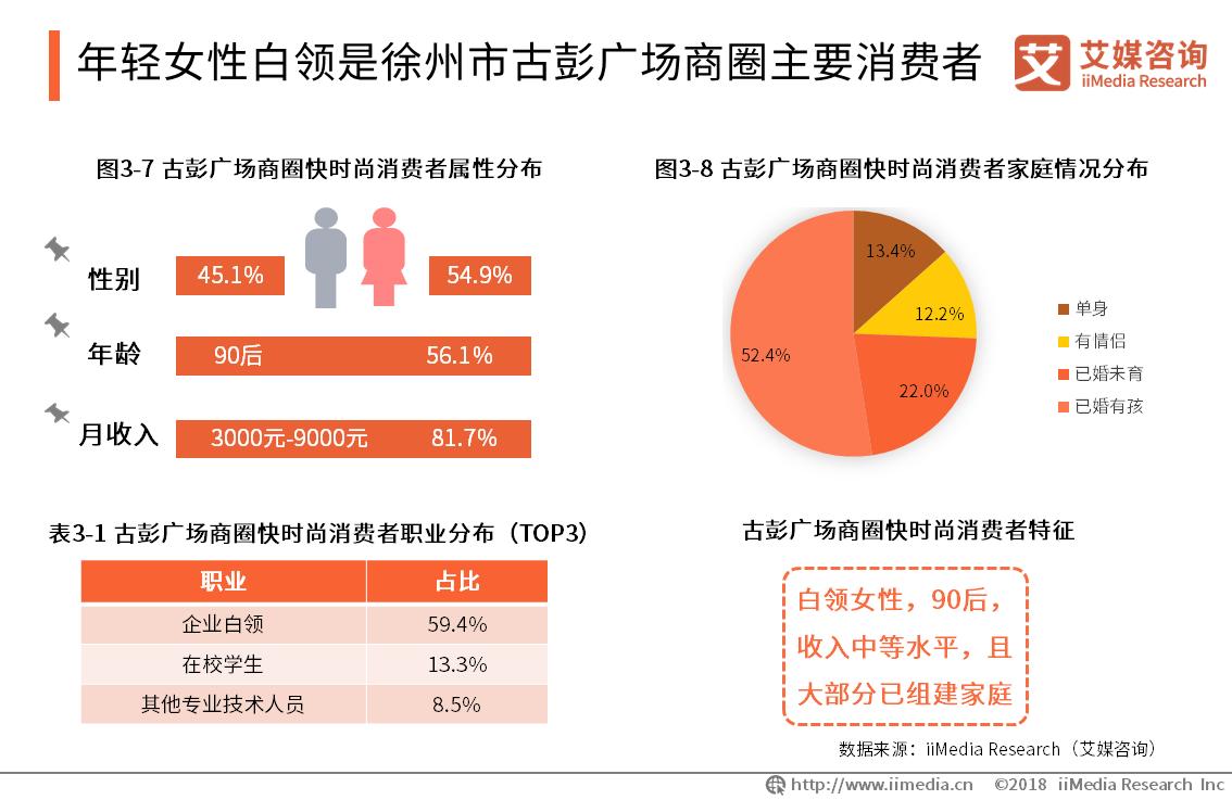 年轻女性白领是徐州市古彭广场商圈主要消费者