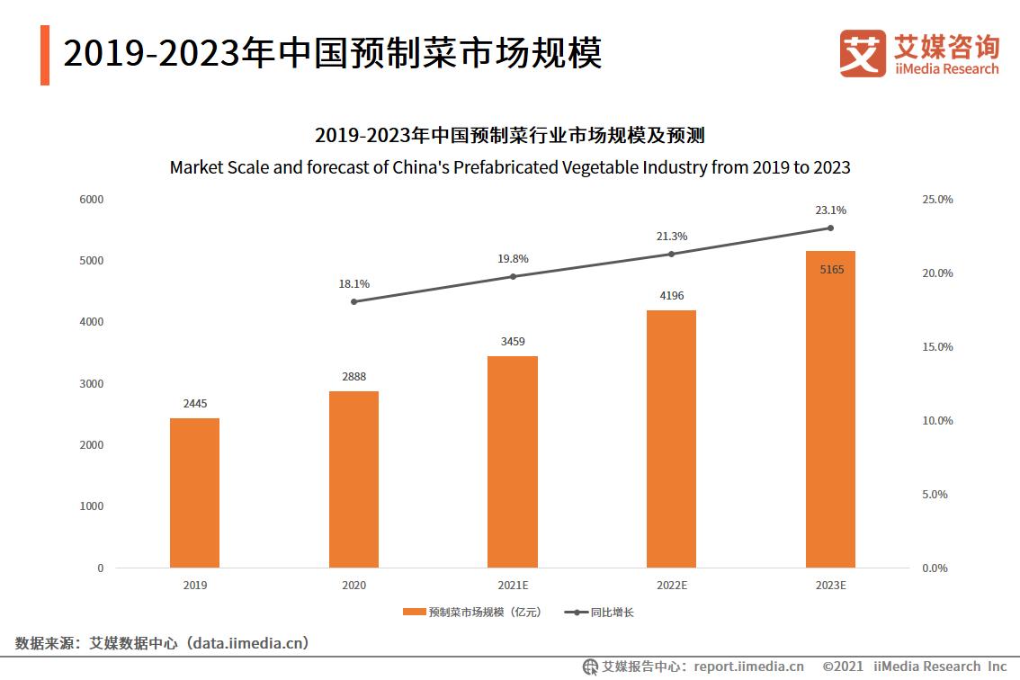 2019-2023年中国预制菜市场规模