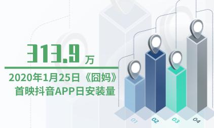 短视频行业数据分析:2020年1月25日《囧妈》首映抖音APP日安装量为313.9万