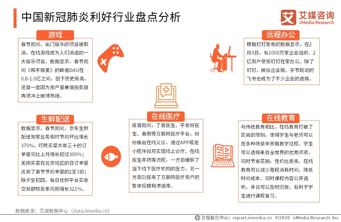 中国新冠肺炎利好行业盘点分析