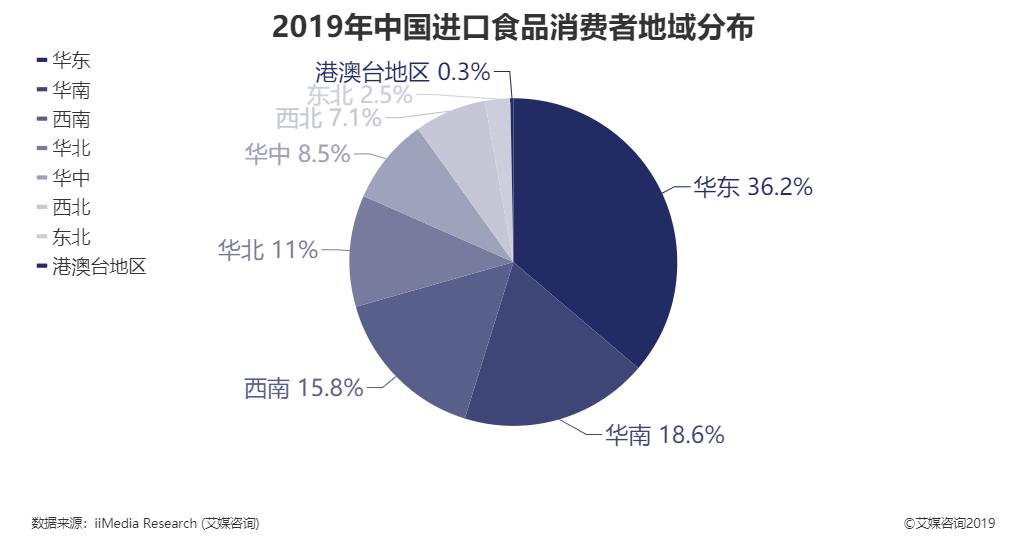 2019年中国进口食品消费者地域分布