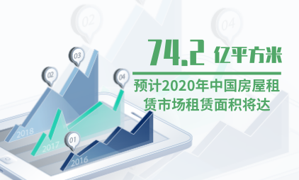 租房行业数据分析:预计2020年中国房屋租赁市场租赁面积将达74.2亿平方米