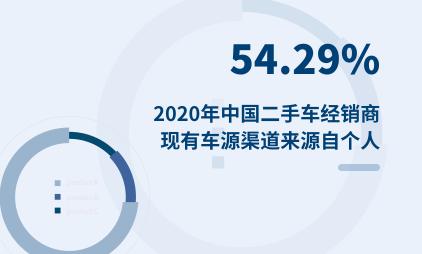 二手车行业数据分析:2020年中国54.29%二手车经销商现有车源渠道来源自个人
