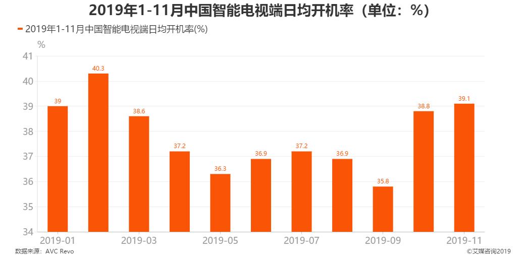2019年1-11月中国智能电视端日均开机率(单位:%)