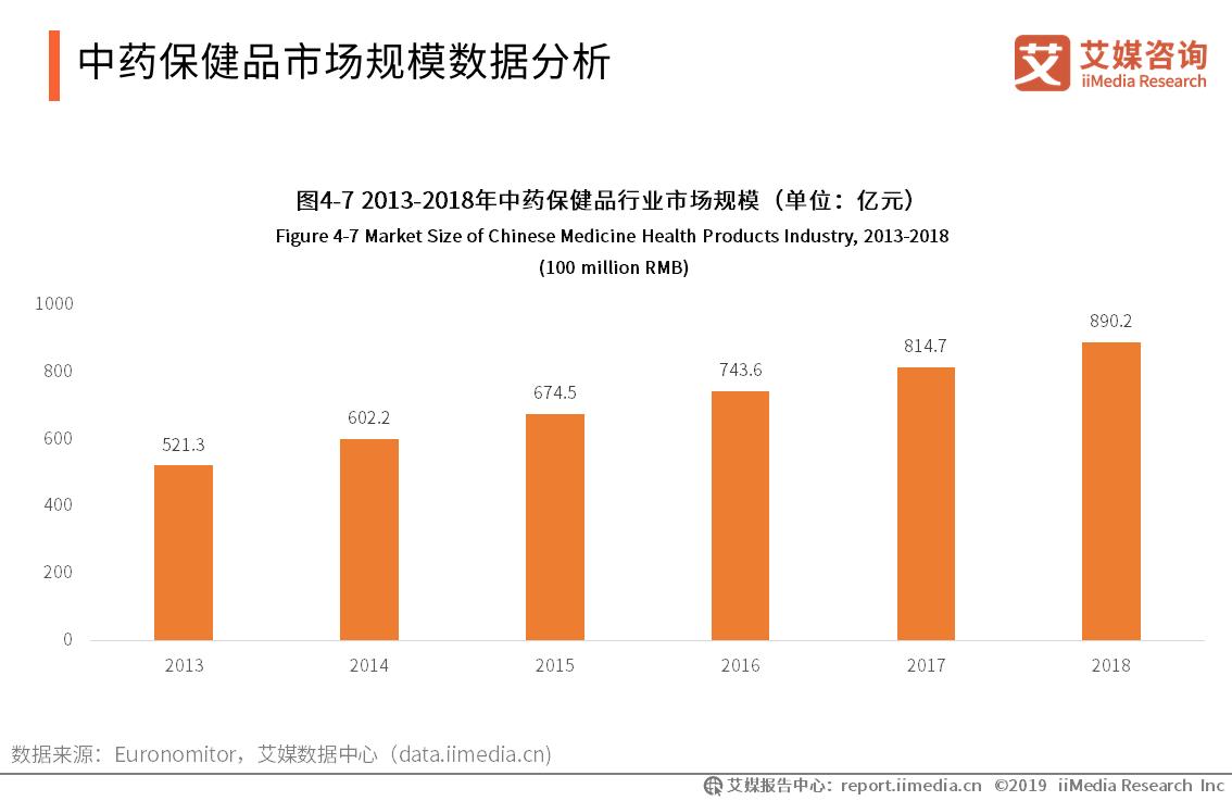 中药保健品市场规模数据分析