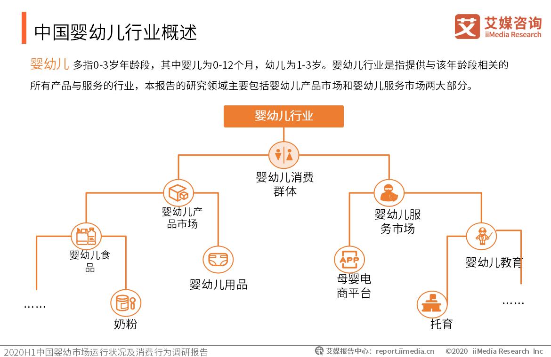 中国婴幼儿行业概述