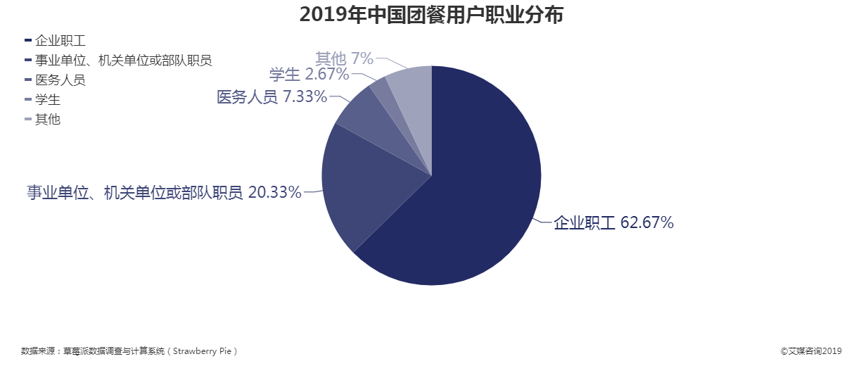 2019年中国团餐用户职业分布