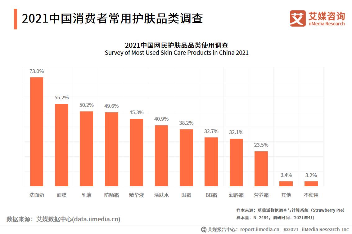 2021中国消费者常用护肤品类调查