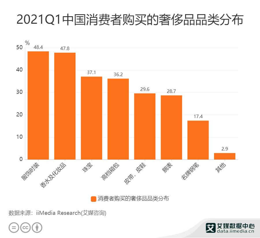 2021Q1中国消费者购买的奢侈品品类分布
