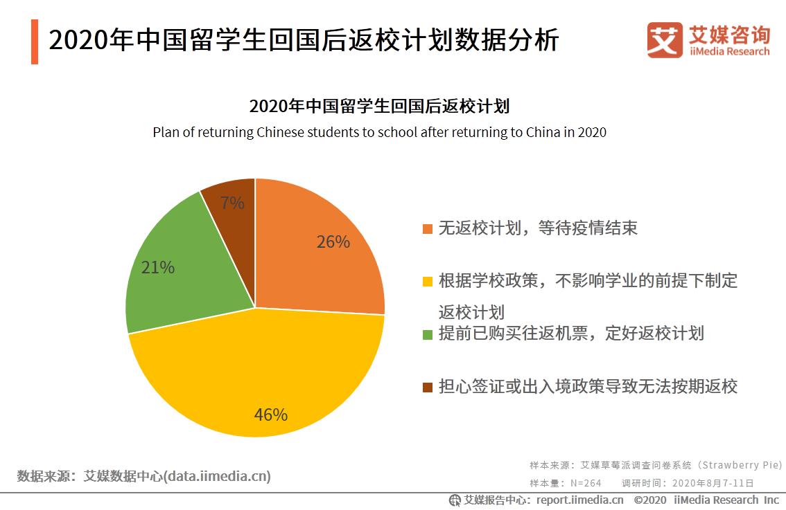 2020年中国留学生回国后返校计划数据分析