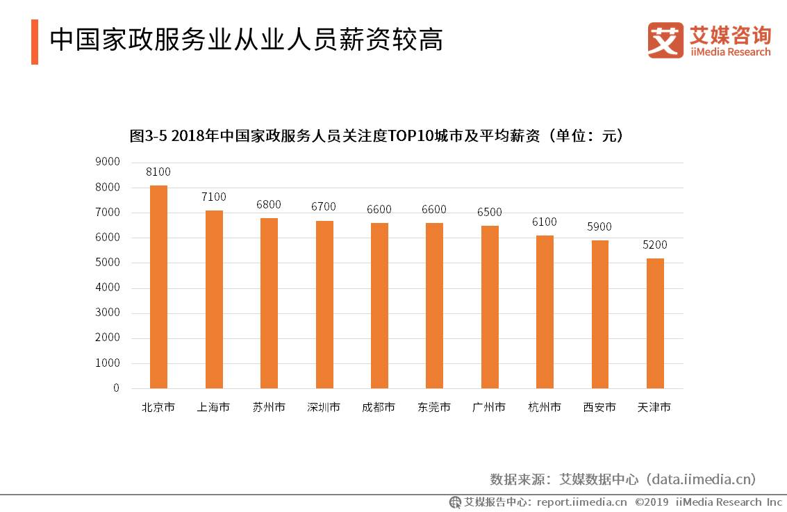 中国家政服务业从业人员薪资较高