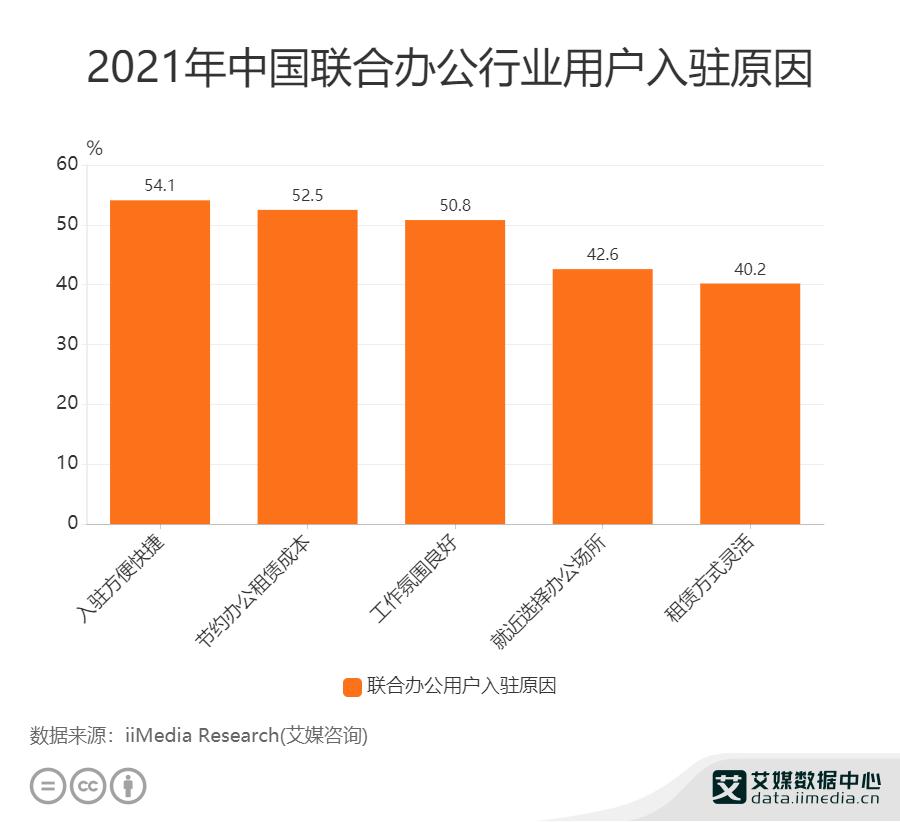 2021年中国联合办公行业用户入驻原因