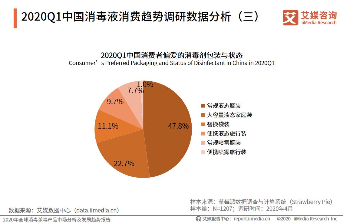 2020Q1中国消费者偏爱的消毒剂包装与状态