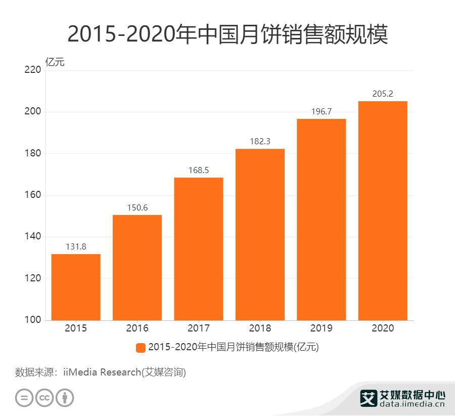 2015——2020年中国月饼销售额规模
