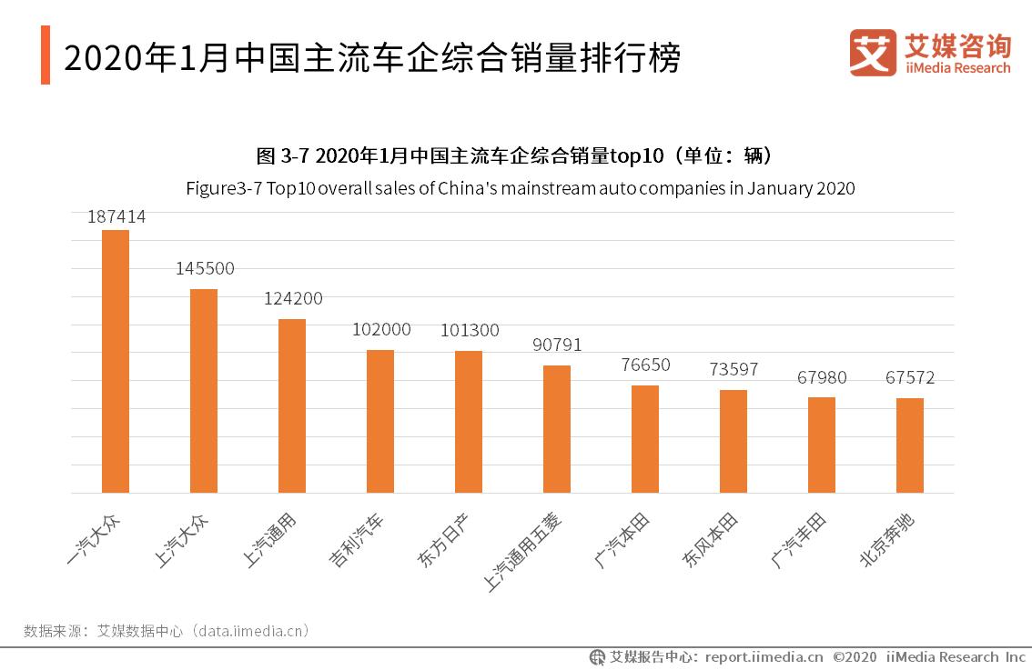 2020年1月中国主流车企综合销量排行榜