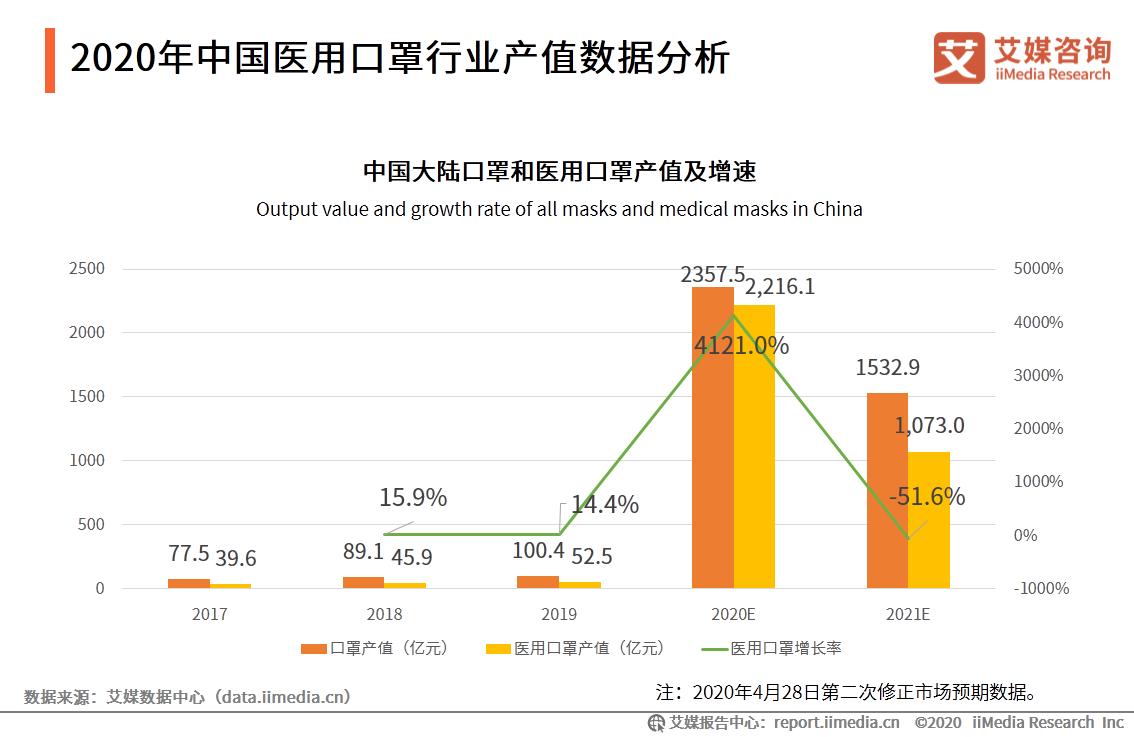 2020年中国医用口罩行业产值数据分析