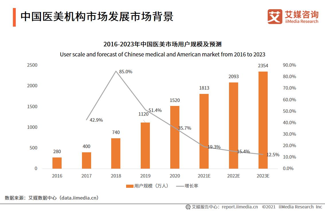 中国医美机构市场发展市场背景