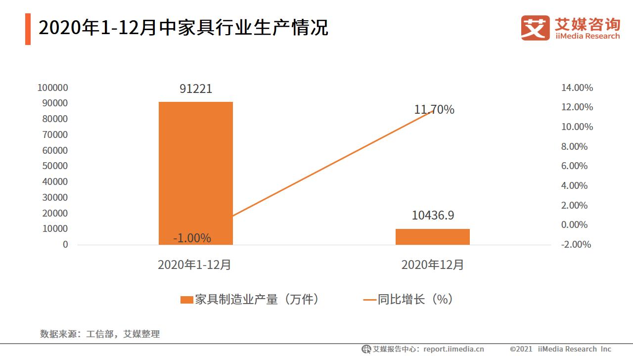 2020年1-12月中国家具行业生产情况