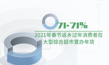 零售行业数据分析:2021年春节71.71%返乡过年消费者在大型综合超市置办年货
